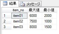 sqlserver_greatest