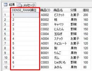 dense_rank順位