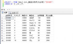 商品別出荷金額_テーブル値関数